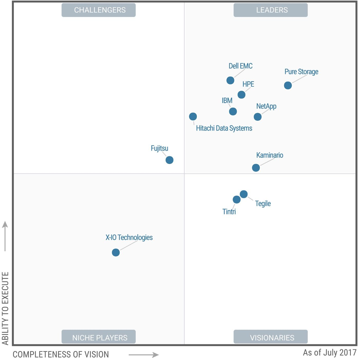 Gartner MQ Solid-State Arrays_ July 2017.jpg