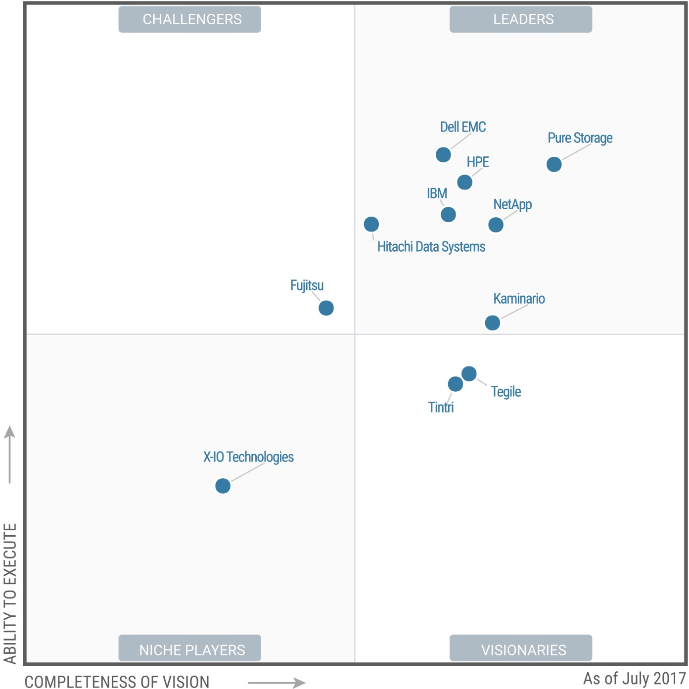2017 Gartner Magic Quadrant For Ssas What Vision And
