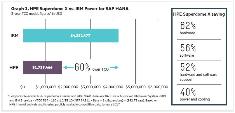 HPE x86 vs  IBM Power: 4 Facts to Consider Before Your SAP