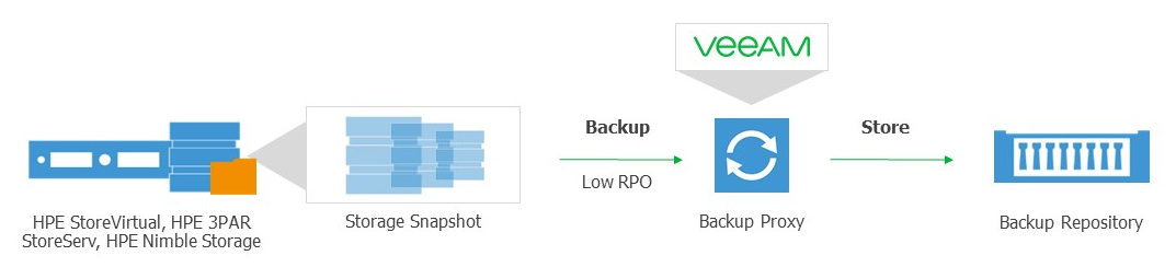 Backup from Secondary Storage Array 3PAR