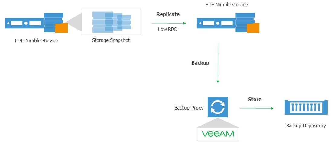 Backup from Secondary Storage Array 3PAR