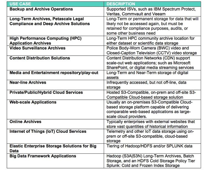 Object Storage_use case_table.jpg