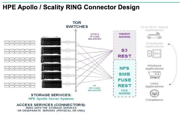 HPE Apollo Scality RING Connector DesignJ.jpg