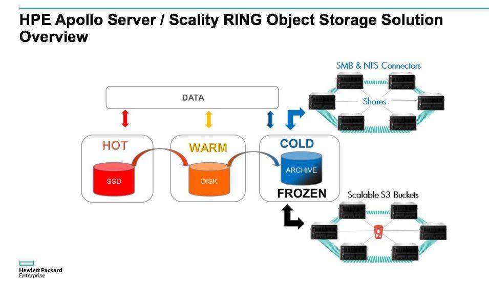 Object Storage Solution OverviewJ.jpg