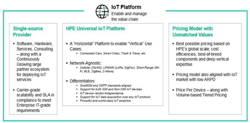 HPE Universal IoT Platform named a