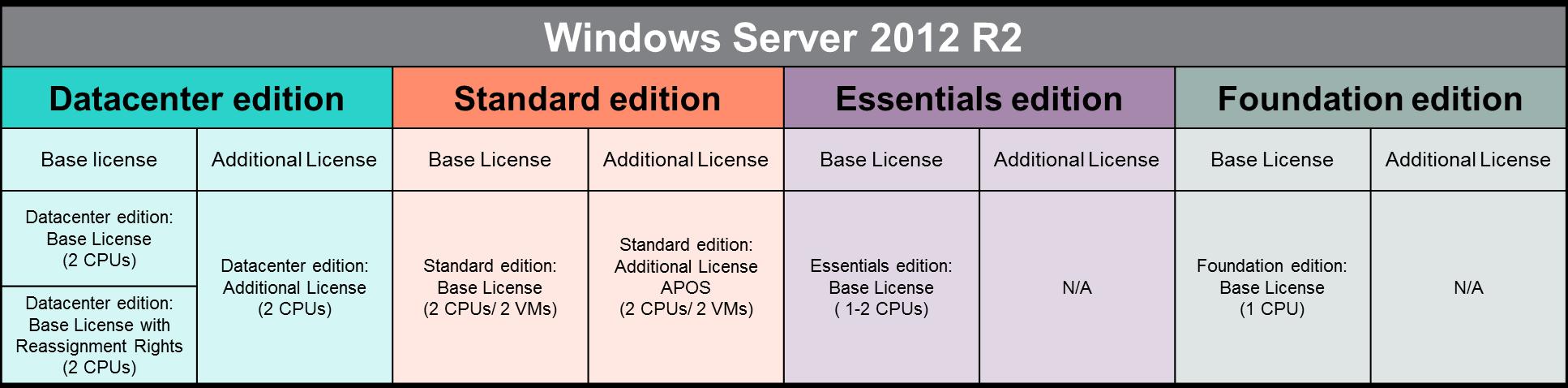 WS2012 R2 OEM ROK licenses.png