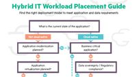 Hybrid IT Workload Placement Guide cropped.jpg