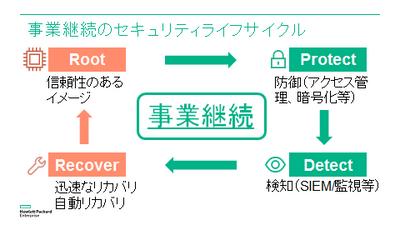 事業継続型セキュリティライフサイクル
