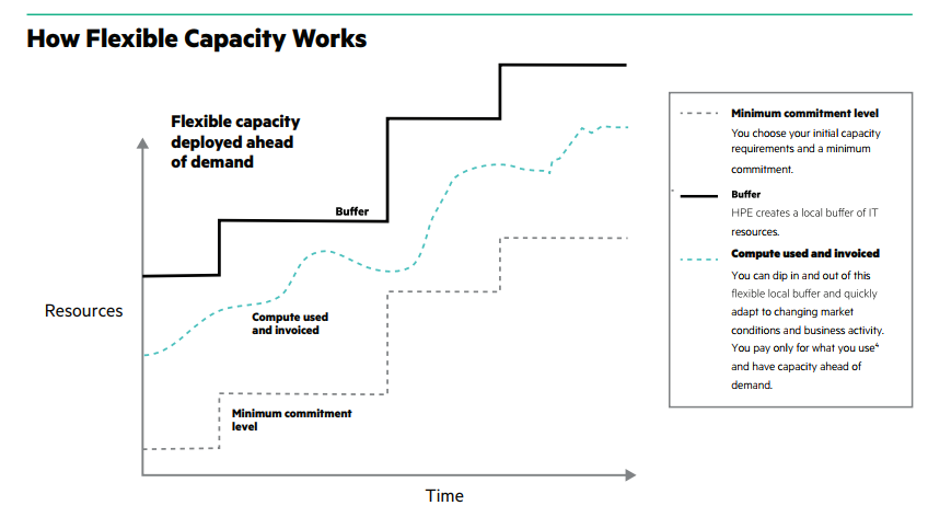 HPE Flexible Capacity Figure 1.PNG