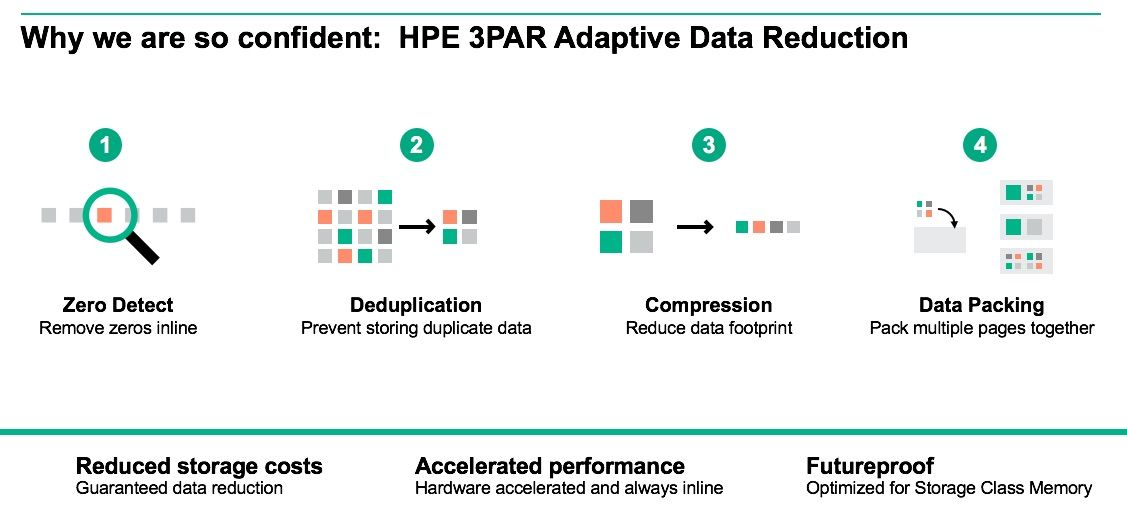 HPE 3PAR Adaptive Data Reduction_diagram2.jpg