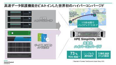 SimpliVity 380の高速データ保護機能
