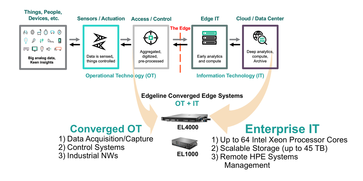 Figure 2 - Converged OT and IT.png