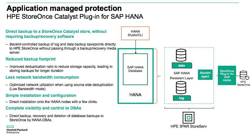 HPE StoreOnce Catalyst Plug-in for SAP HANA.jpg