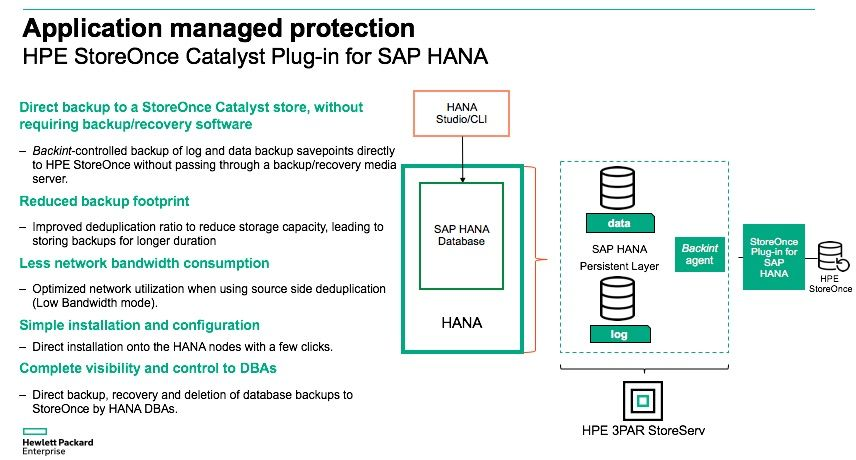 Protect Your SAP HANA Database with HPE StoreOnce