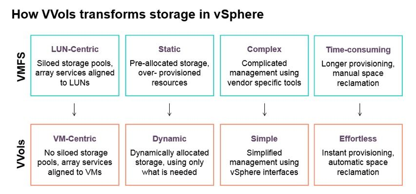 How VVols transforms storage in vSphere.jpg
