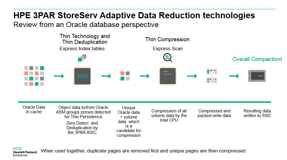 HPE 3PAR Thin Provisioning and Compression with Oracle Database