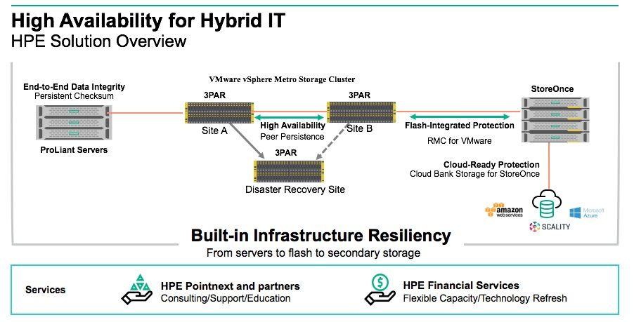 Hybrid IT_storage_2.jpg