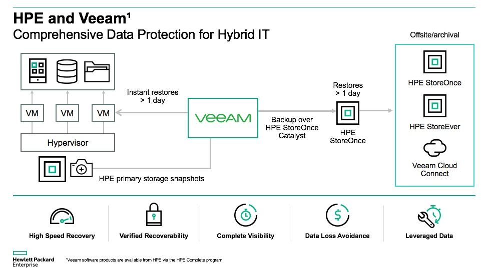 HPE and Veeam Data Protection5.jpg