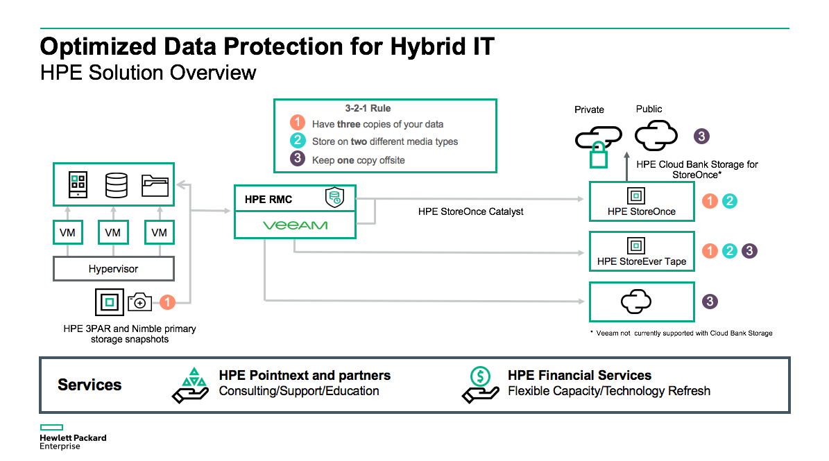 Optimized Data Protection for Hybrid IT.png