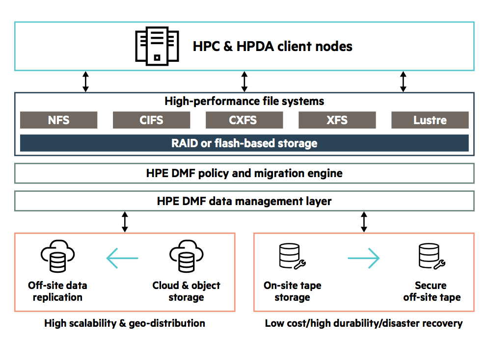 HPC Client Nodes.png