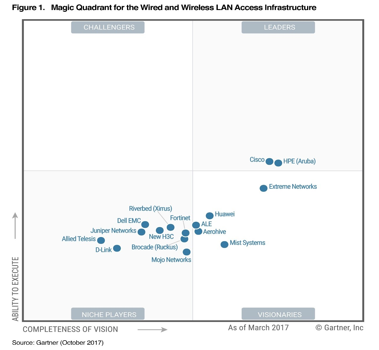 HPE Aruba: A Leader in the Gartner Magic Quadrant     - Hewlett
