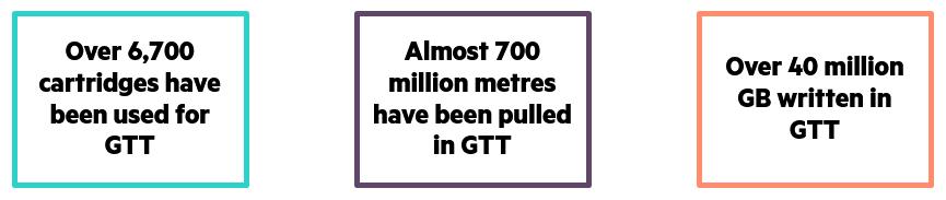 GTT metrics.png