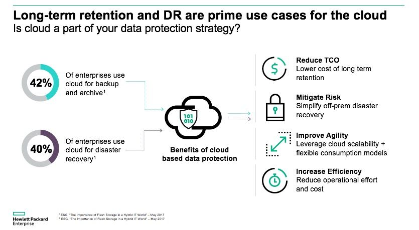 Cloud Data Protection Strategy HPE.jpg